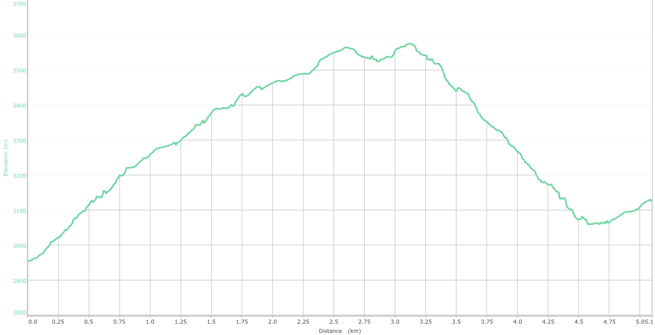 Elevation graph - Chattargala to Sonbain