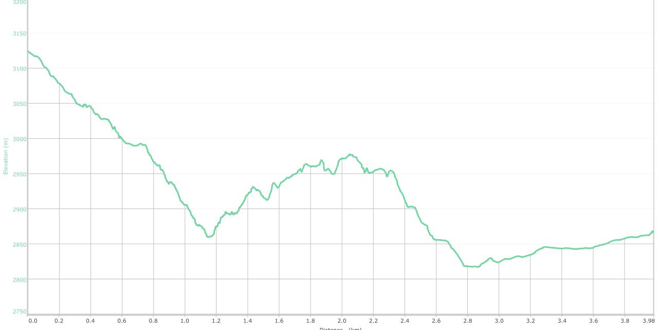 Elevation graph - Sonbain to Chattargala