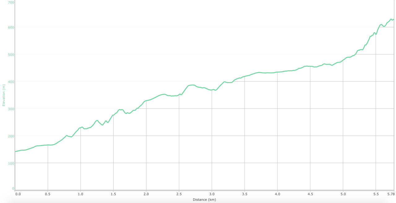 Elevation graph - Ambivali to Kothaligad ( what is this? )