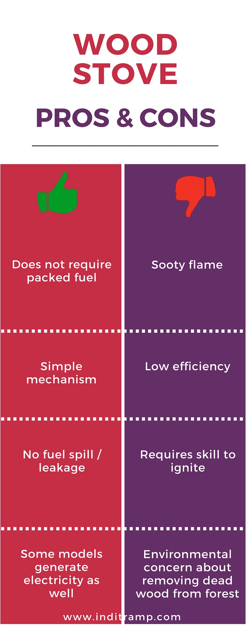 Infographic summarising the pros and cons for a wood burning stove