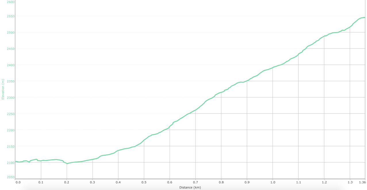 Elevation graph for the trail. ( What is this? )