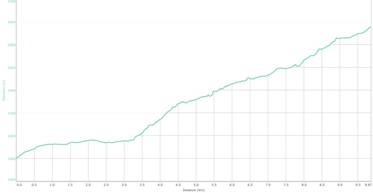 Elevation graph - Kareri Lake trek ( What is this? )