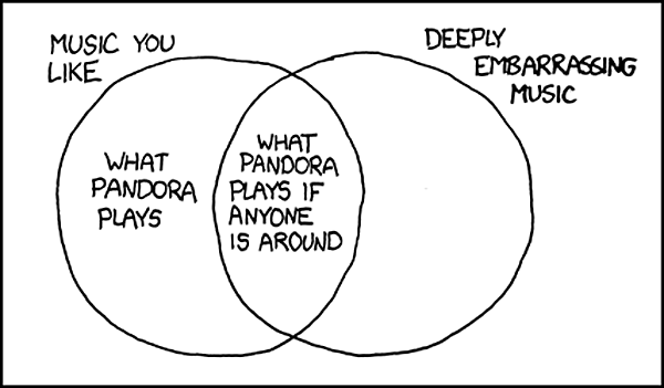 Image by  xkcd , used under a  Creative Commons license  (CC BY NC 2.5).