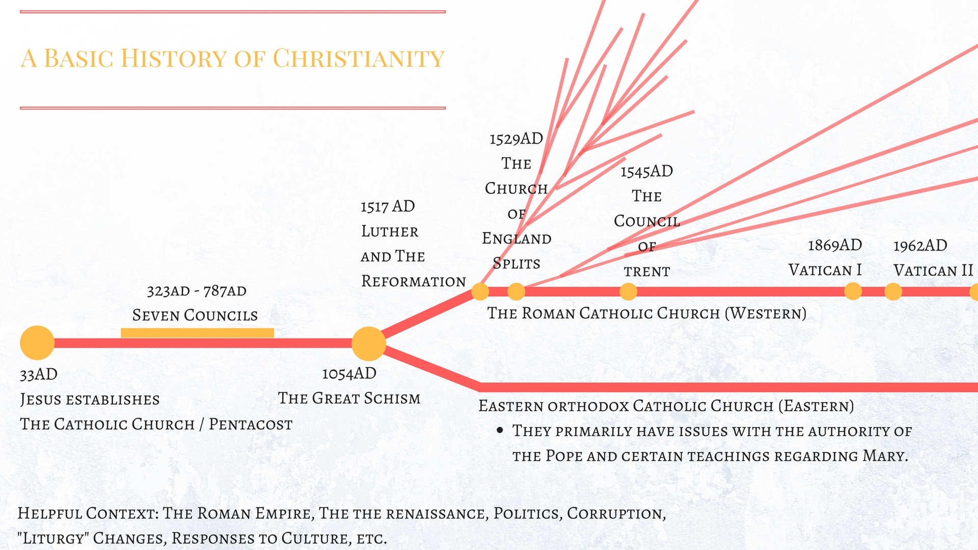 A Basic History of Christianity