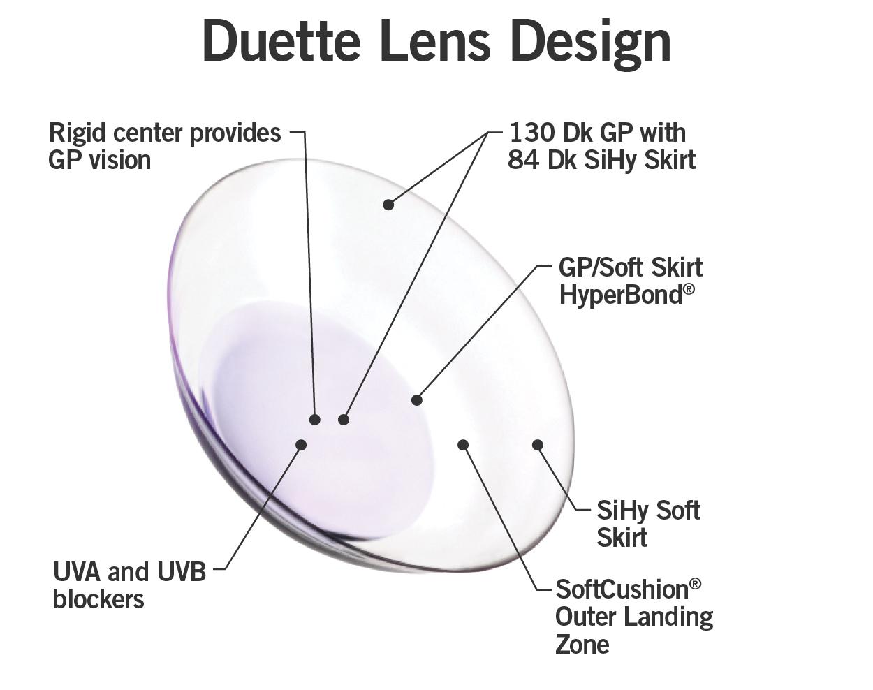 Duette Lens Design.jpg