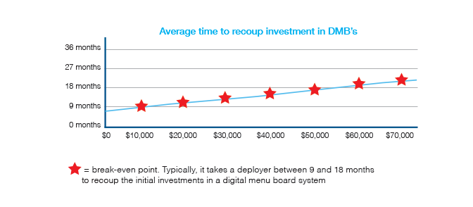 Digital Signage Menu Board Investment.png