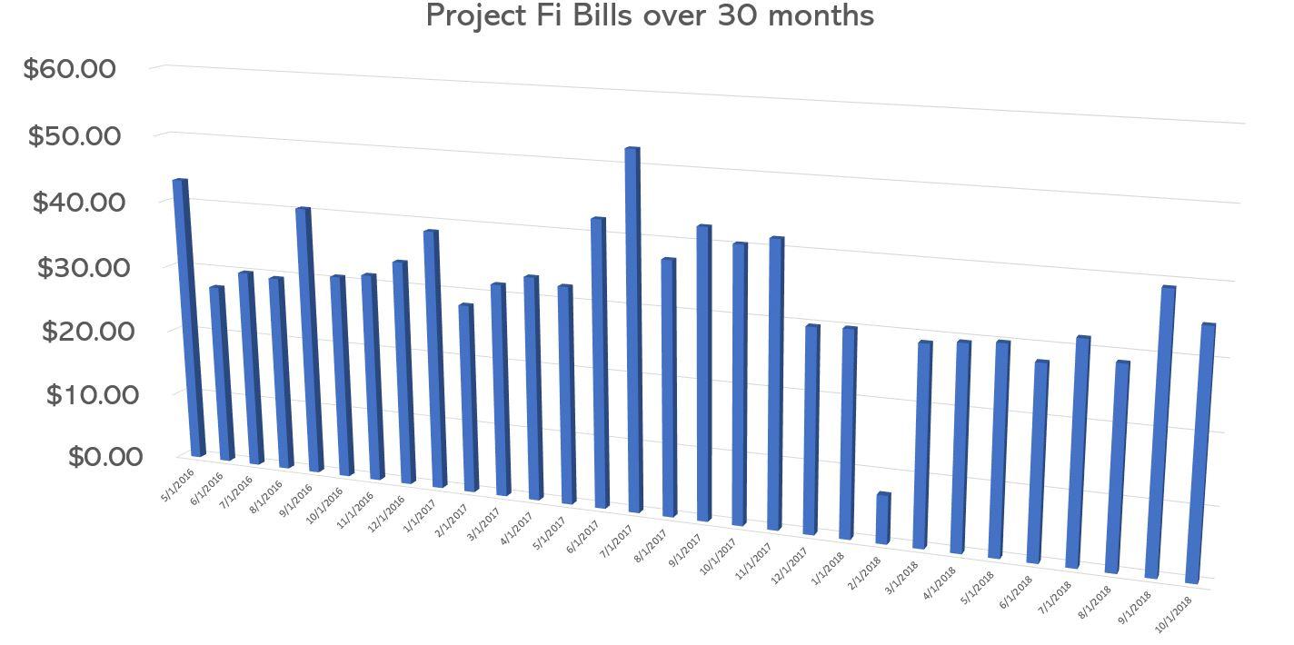 Project Fi Bills.JPG