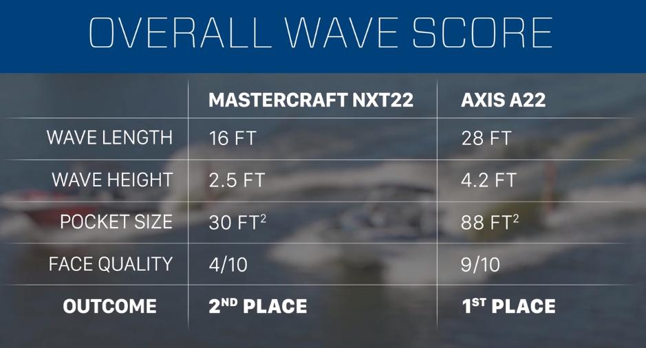 Wakesurf Wave Score Matercraft NXT22 vs Axis A22.png
