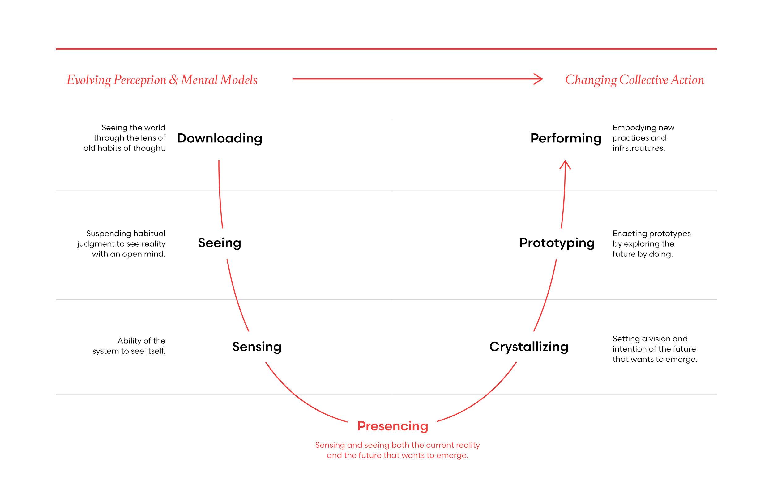 DesignProcess_theoryU_Dani-02.jpg