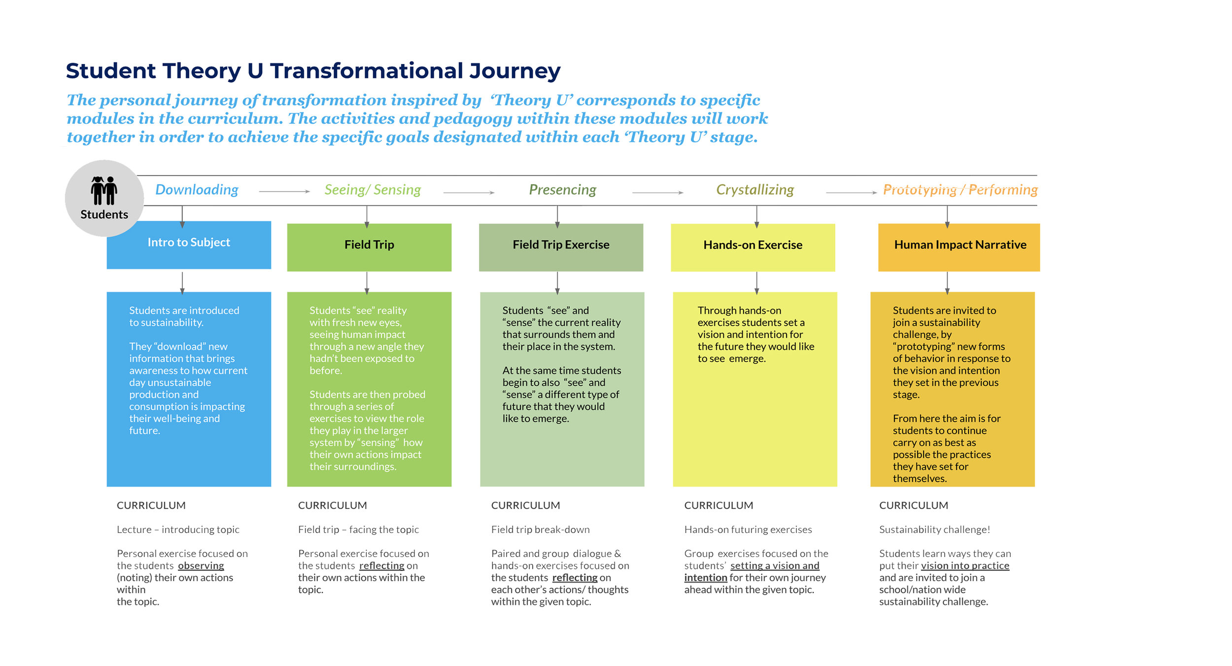 Curriculum Journey