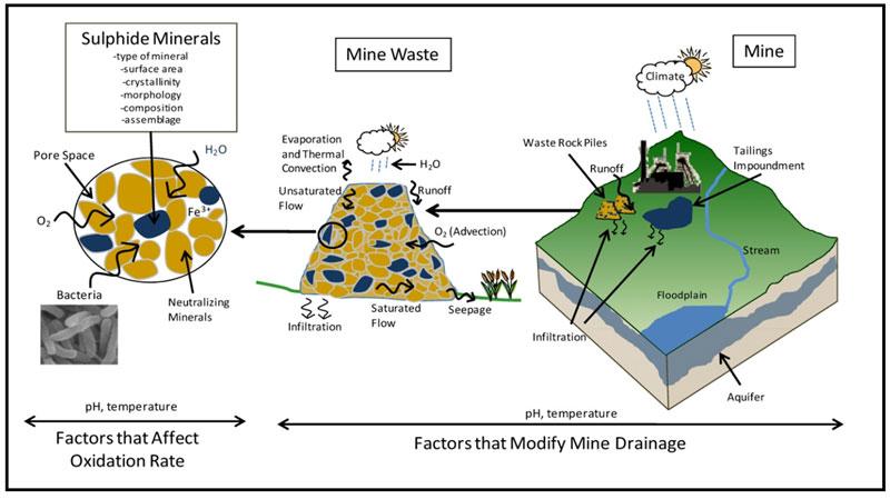 Figura 1. Esquema de los factores que afectan la oxidación de los sulfuros de las rocas1