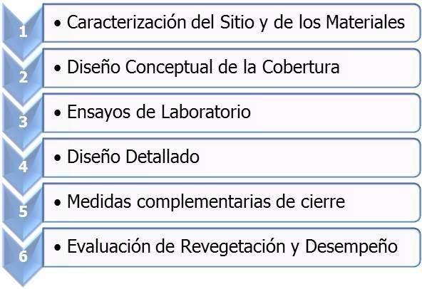 Figura 3. Pasos de la Evaluación del Diseño de Coberturas.