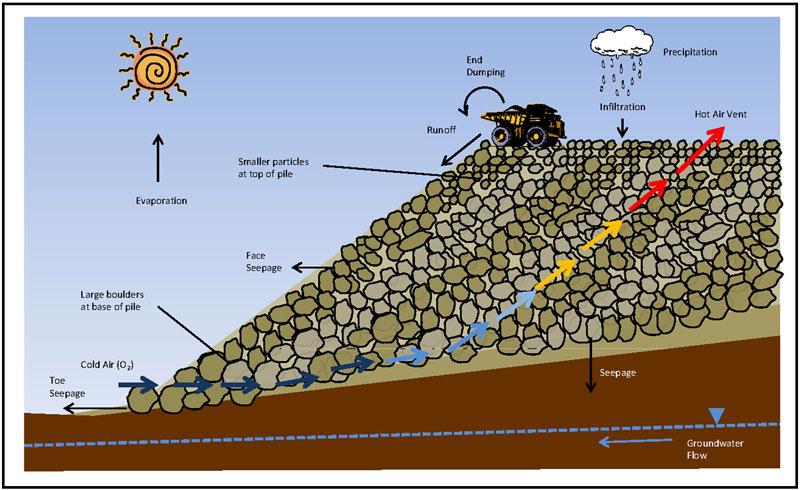 Figura 4. Hidrogeología de un botadero.