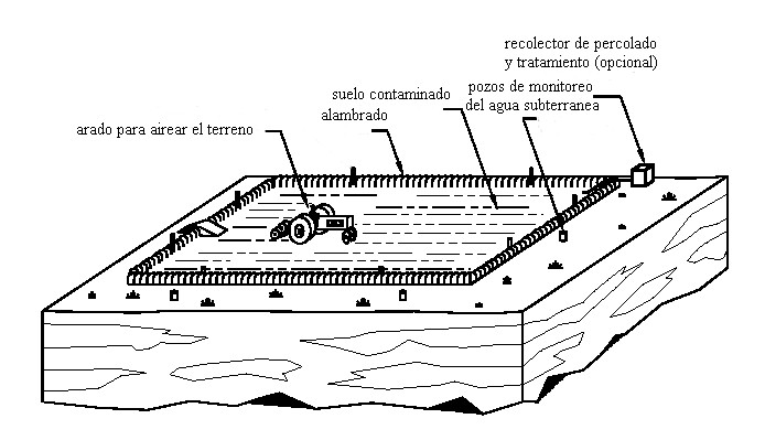 Figura 3. Esquema de un Landfarming.   Fuente: www.epa.gov/oust/pubs/tum_ch5.pdf