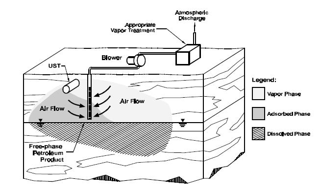 Figura 5. Esquema de extracción de vapores.   Fuente: www.epa.gov/oust/pubs/tum_ch2.pdf
