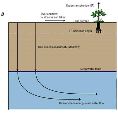 Figura 2. Flujo en una dimensión en la zona no saturada acoplada con un modelo de aguas subterráneas en tres dimensiones  1