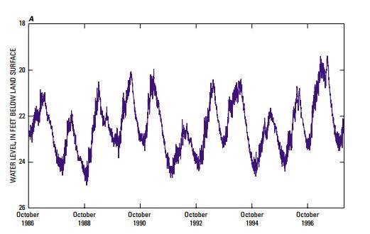 Figura 2. Hidrograma de un pozo con datos continuos diarios por cerca de una década1