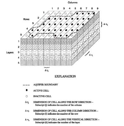 Figura 2-1. Una discretización hipotética del sistema acuífero (Modificada de McDonald and Harbaugh, 1988.)