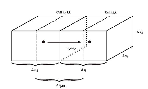 Figura 2-3. Flujo en la celda i, j, k desde la celda i, j-1, k. (Modificada de McDonald and Harbaugh, 1988.)