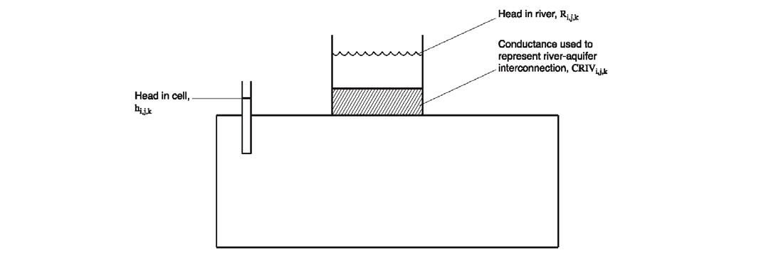 Figura 2-4. Modelo conceptual del cauce de un río en una celda (Modificado de McDonald y Harbaugh, 1988.)
