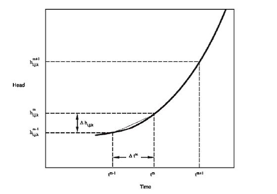 Figura 2-5. Hidrograma para la celda i, j, k.