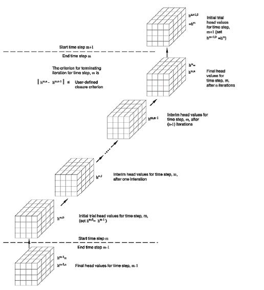 Figura 2-6. Calculo iterativo de una distribución de carga hidráulica ( de McDonald and Harbaugh, 1988.)