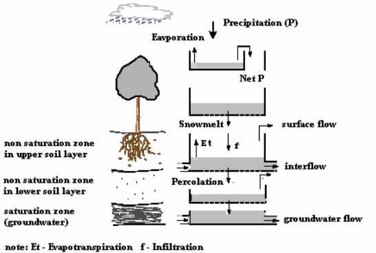 Figura 4 Simulación del balance hídrico en el modelo TOPKAPI2