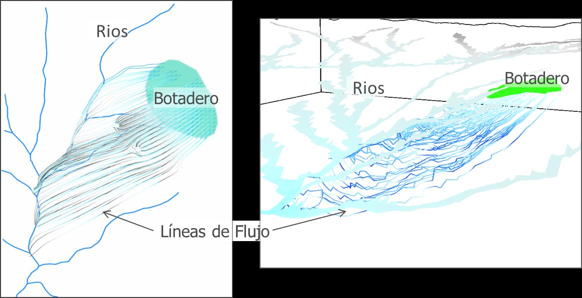 Figura 5. Trayectoria de partículas desde un botadero y su interacción con los cursos de agua.