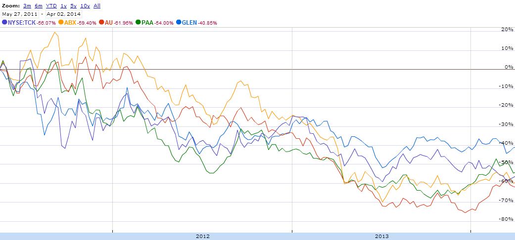 Evolución de precios de 5 mineras desde mayo del 2011 a abril, 2014. Fuente: Google Finance