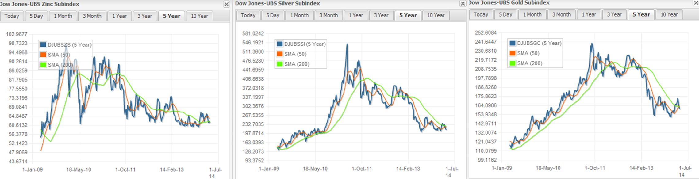 Indices Dow Jones para el Zinc, Plata y Oro. Fuente: S&P Dow Jones Indices