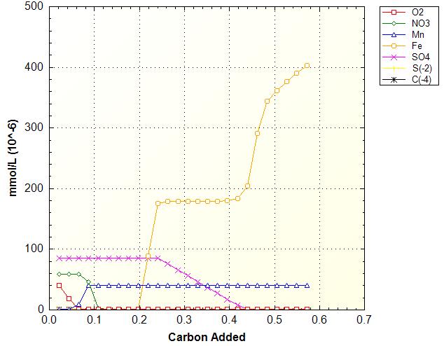 Este gráfico muestra el cambio de predominancia de los diversos agentesoxidantes en una solución de agua a la que se le adiciona masa de carbono inorgánico progresivamente. En la gráfica puede notarse el consumo de agentes oxidantes como el oxígeno, el nitrato y el sulfato a medida que aumenta el contenido de carbono. Esta situación se debe a la formación de especies de estas sustancias, cuyas masas pueden ser evaluadas en el archivo de salida del modelo. Asimismo, el fenómeno conduce a la predominancia del hierro y el manganeso como agentes oxidantes. El ejercicio fue ejecutado en PHREEQC V.3.1.2 y el código fuente para su ejecución corresponde al presentado en el ejemplo 9.6 del texto Geochemistry, Groundwater and Pollution de Appelo & Postma, 2005.