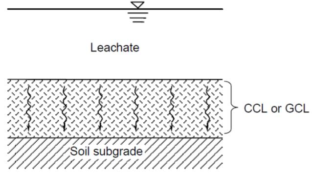 Figura N° 2. Concepto de Minimización de flujo por revestimiento compuesto.     (a) Flujo a través del área entera del CCL o GCL