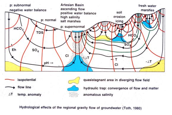 Variación de la química del agua subterránea de acuerdo al régimen de flujo. [Toth, 1980]