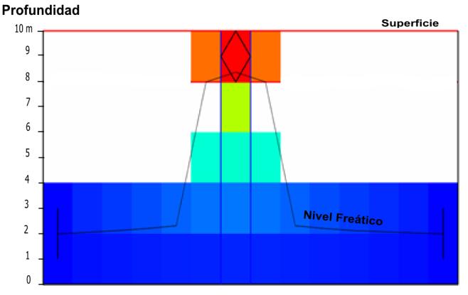 Figura 01 – Perfil del nivel freático en las Limo Arenas
