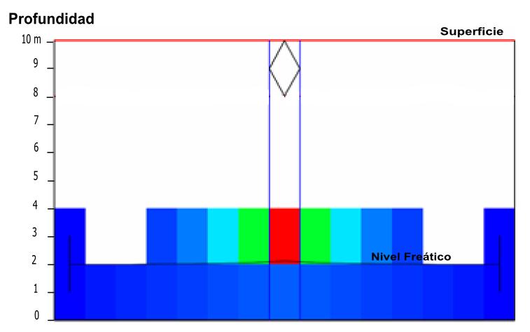 Figura 03 – Perfil del nivel freático en las Arenas Limosas