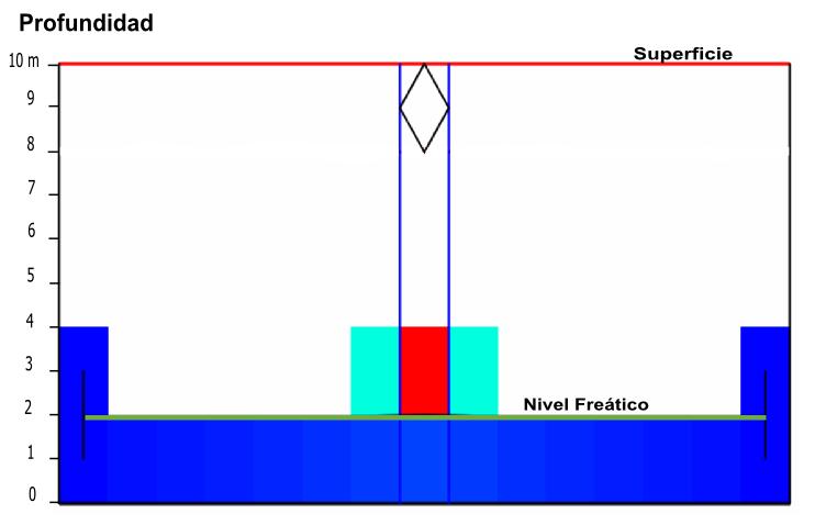 Figura 05. Perfil del nivel freático en las Arenas
