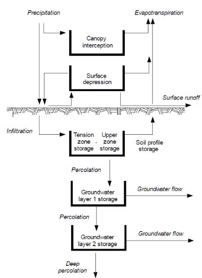 Conceptualización del modelo FUENTE: HEC-HMS Technical Reference Manual (US Army Corps of Engineers, 2000)