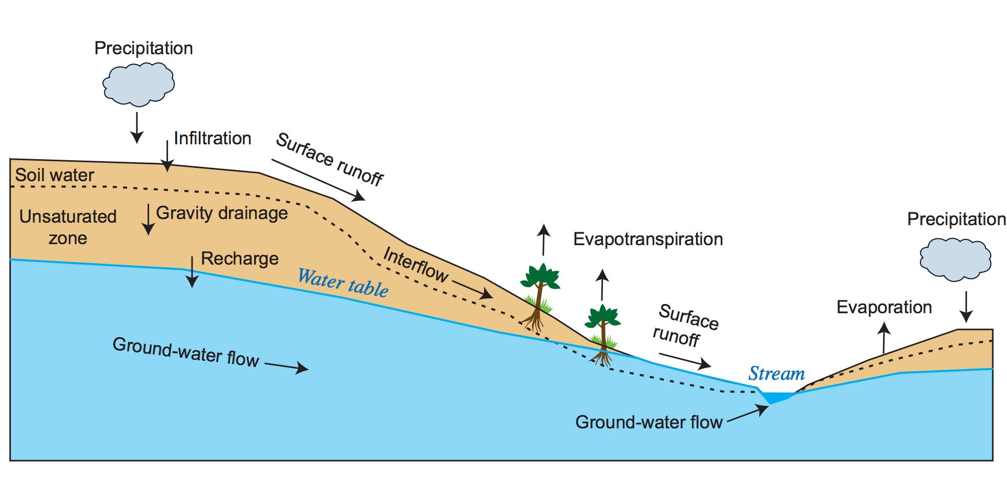 Fuente: Manual de GSFLOW de la USGS