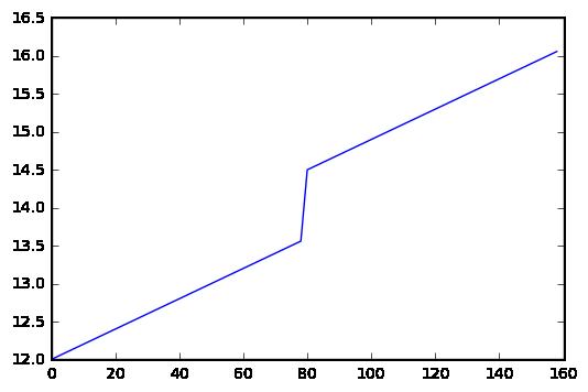 Sección de corte de las elevaciones originales del talud