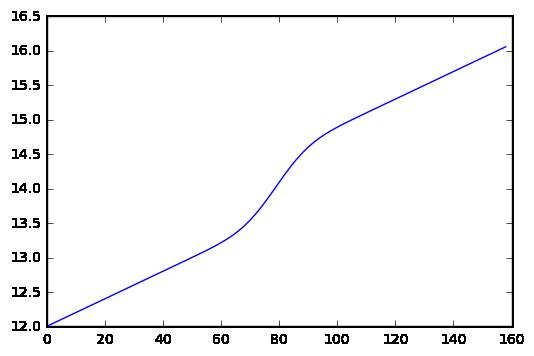 Sección de corte de las elevaciones finales del talud