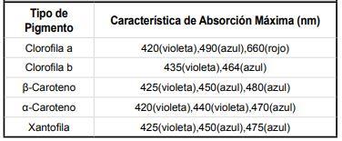 TablaFirmasEspectrales.JPG