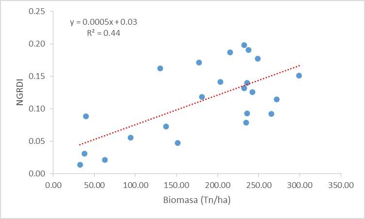 NGRDI_biomass.jpg