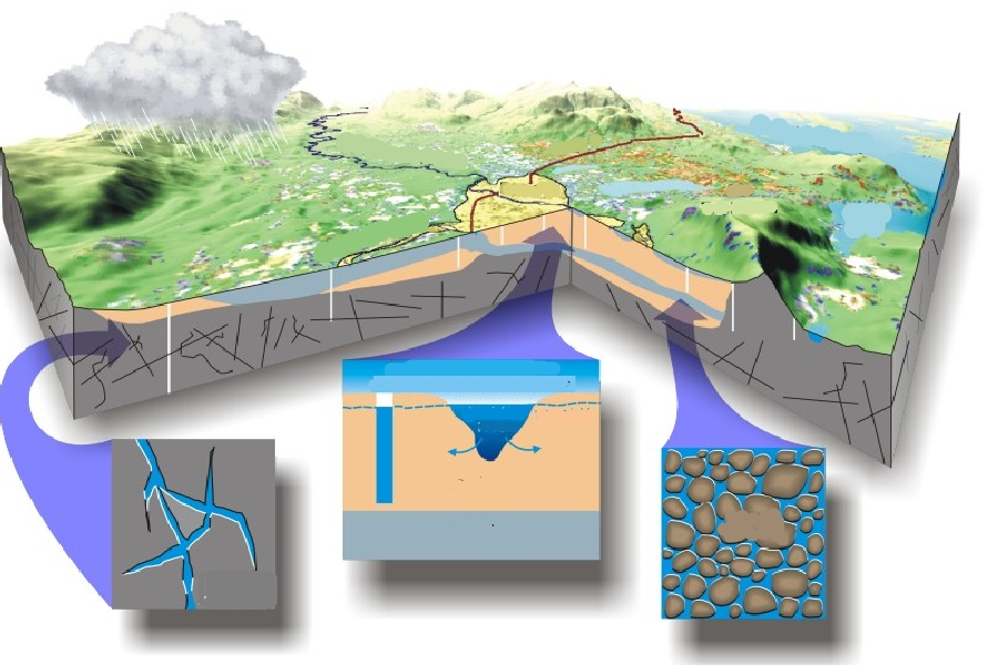 Hidrogeologia_gida.jpg
