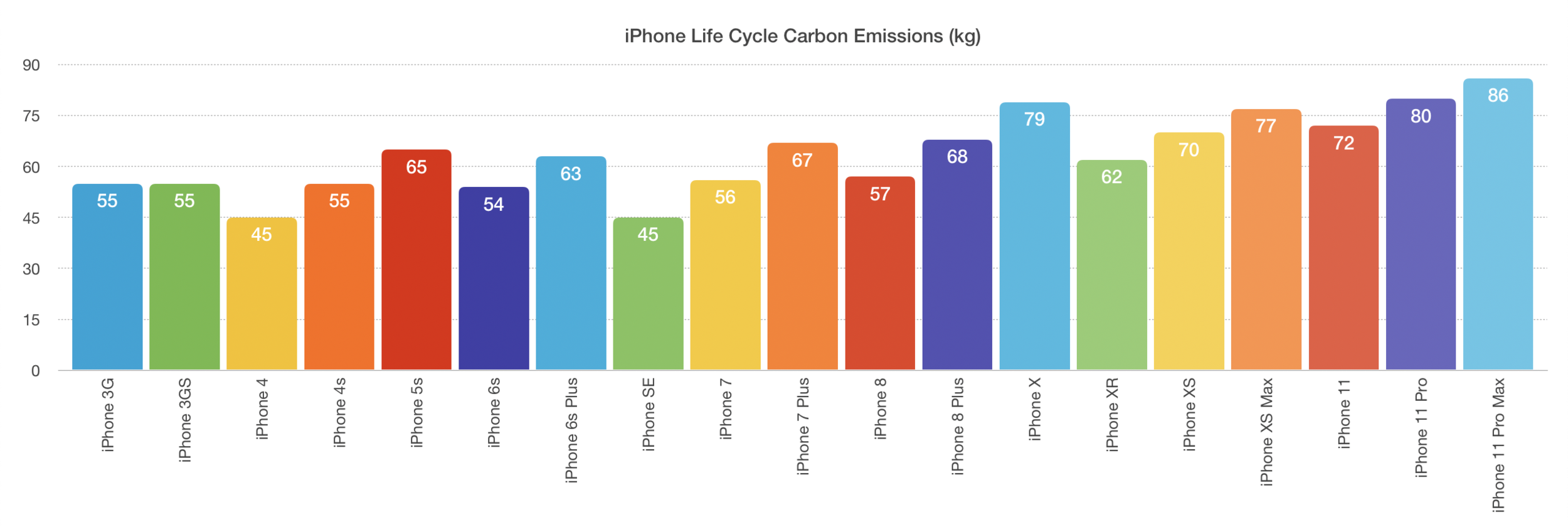 iPhone life cycle CO2 emissions.png.png