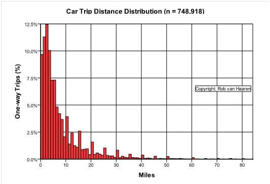 Distance Distribution Car Trips 1500.jpg