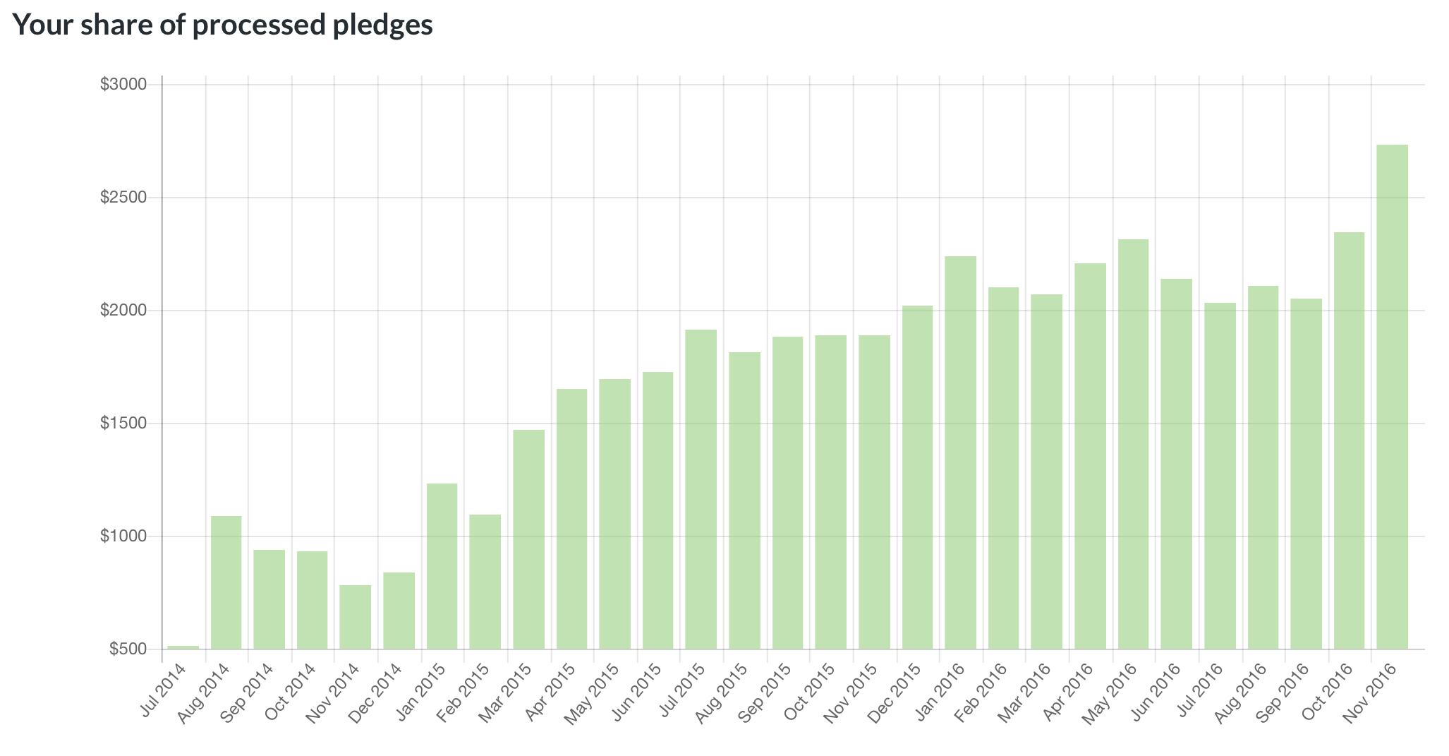 Pledge amounts shown for the current month are not final.