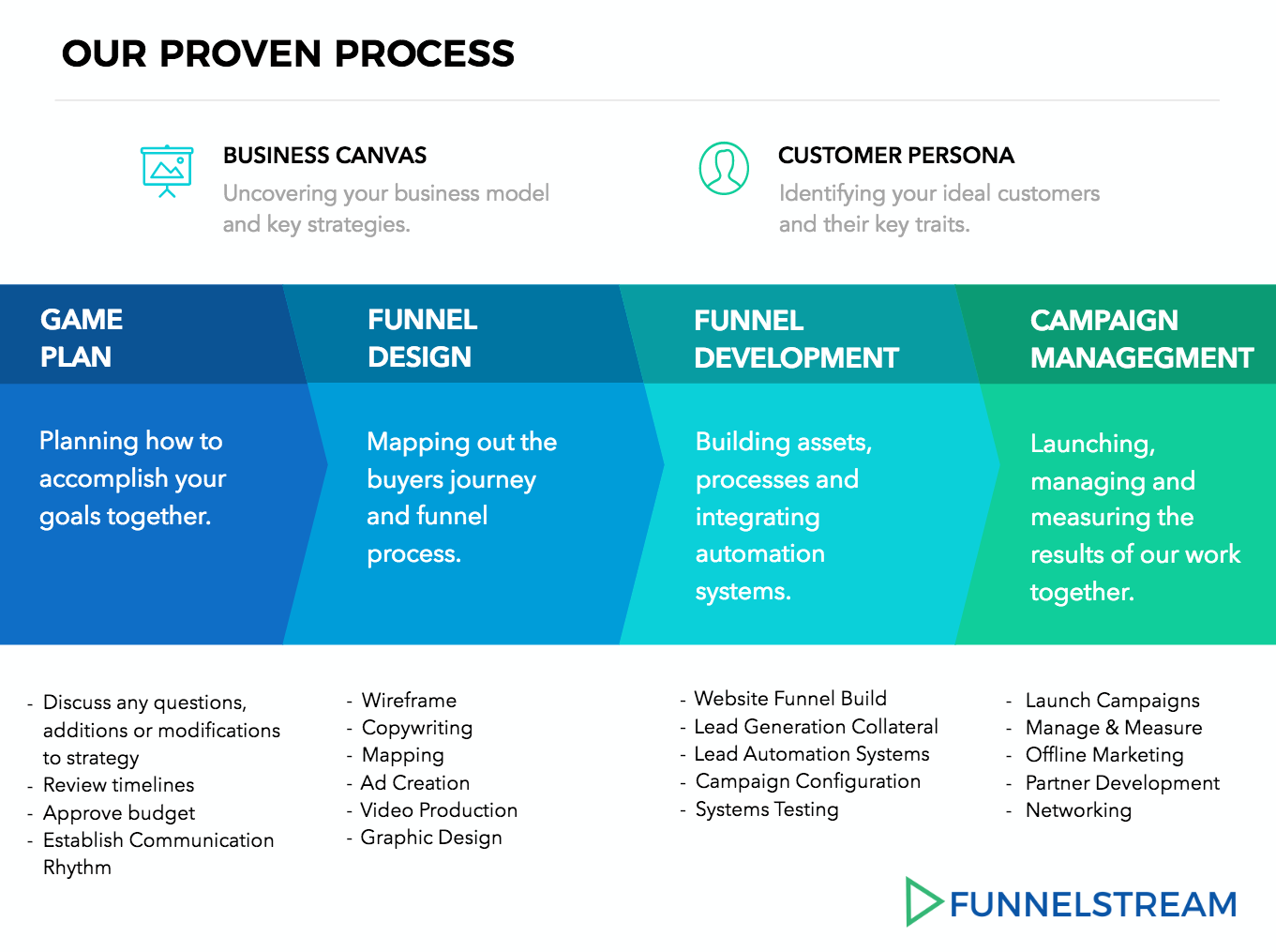 FunnelStream Process