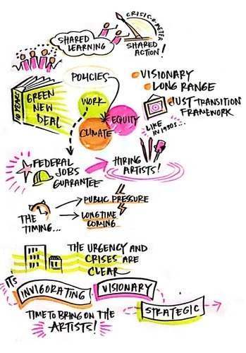 Detail from Emily Simon's live graphic doodle from Call #1.