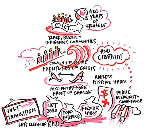 Detail from Emily Simon's live graphic doodle from Call #2.