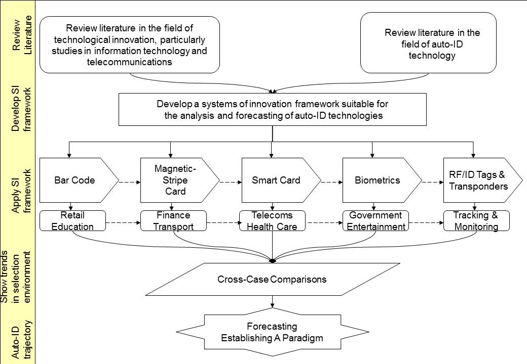 Diagram 1.1Diagram Schematic of Objectives Relating to Chapters